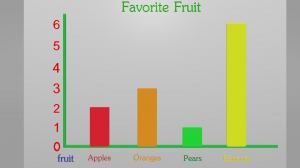 Bar Graphs in the 2nd Grade can be Fun. Use our Bar Graph Video and ...
